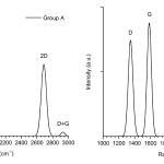Spectrele Raman pentru grupul A (stânga) și grupul C (dreapta), care prezintă picurile vibrationale ale benzilor D, la 1350 cm-1, G la 1580 cm-1, 2D la 2680 cm-1 si banda D + G la 2947 cm-1. Valoarea mare a raportului G:D, mai ales pentru grupul A, indică un grad ridicat de formare a grafenei, în timp ce numărul și tipul defectelor se intensifică pentru celelalte grupuri. Raportul G:2D indică tipul de structuri (multistrat vs monostrat). Îngustarea benzilor presupune trecerea de la starea amorfa la cristalina.